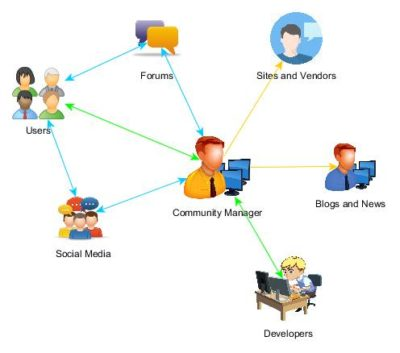 communitymanager-400x353